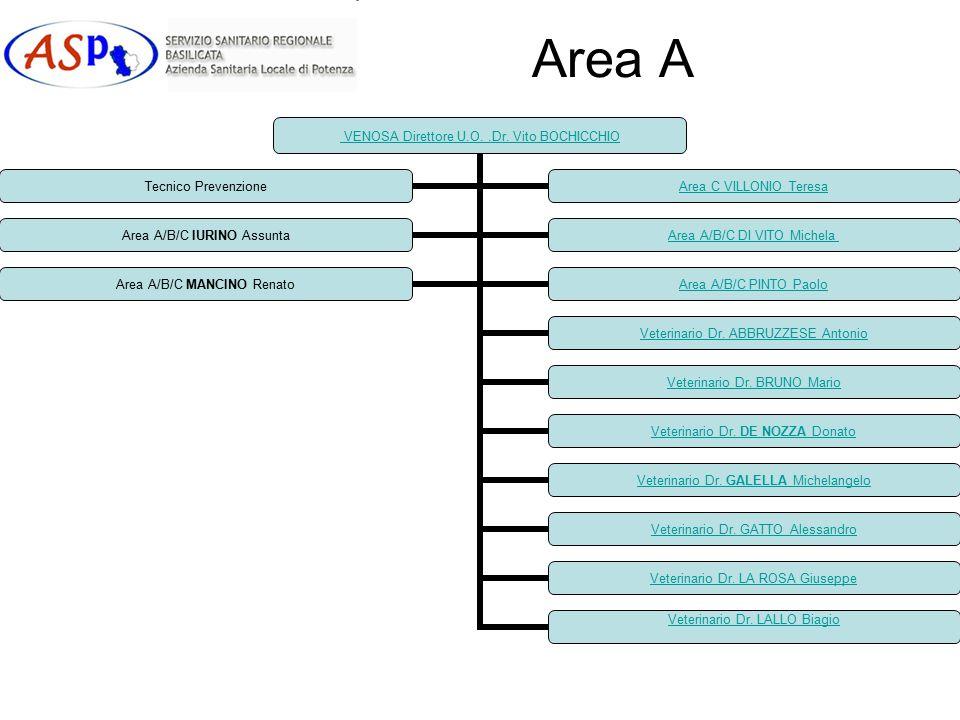 Area A VENOSA Direttore U.O..Dr.Vito BOCHICCHIO Veterinario Dr.