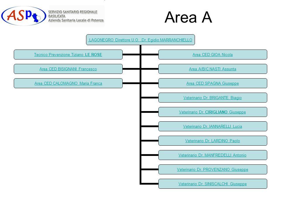 Area A LAGONEGRO Direttore U.O..Dr.Egidio MARRANCHIELLO Veterinario Dr.