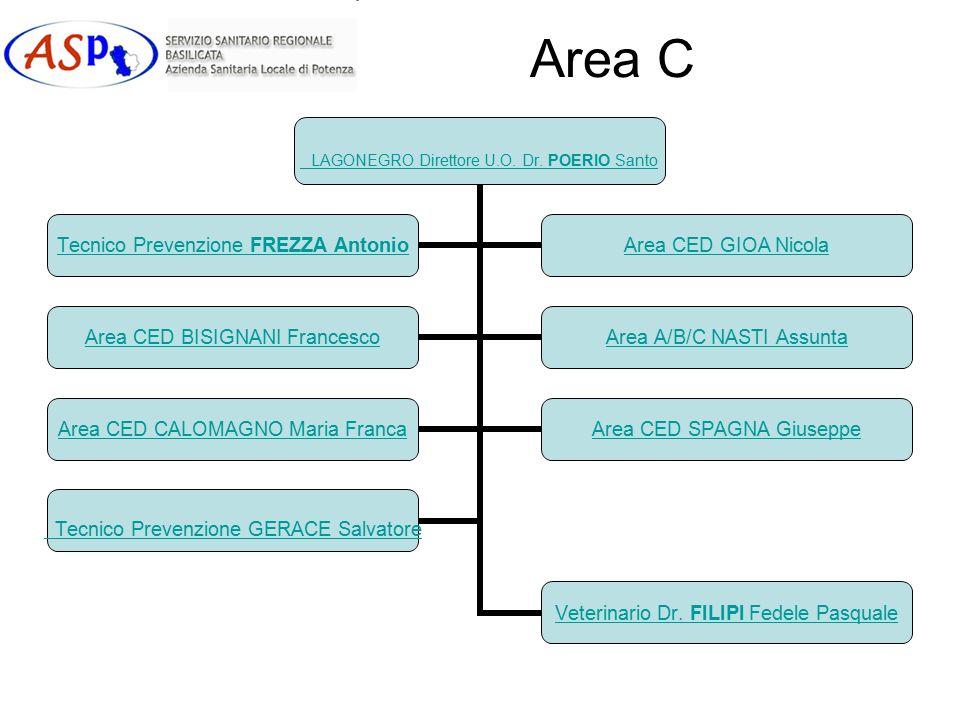Area C LAGONEGRO Direttore U.O.Dr. POERIO Santo Veterinario Dr.
