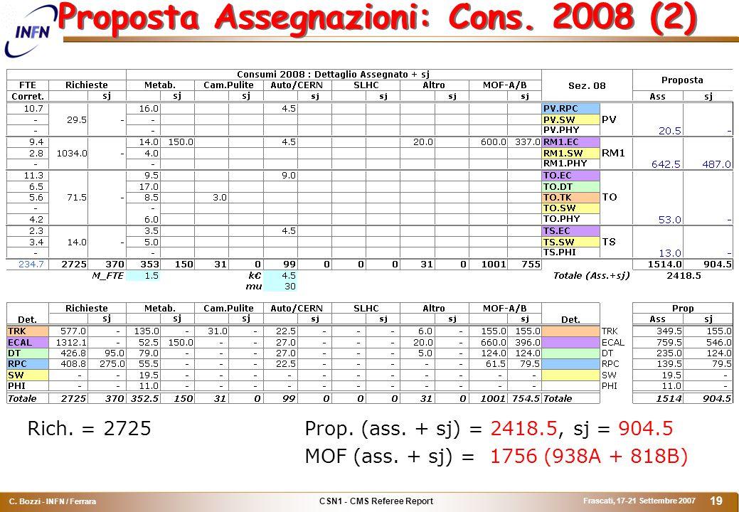 CSN1 - CMS Referee Report C. Bozzi - INFN / Ferrara Frascati, 17-21 Settembre 2007 19 Proposta Assegnazioni: Cons. 2008 (2) Rich. = 2725Prop. (ass. +
