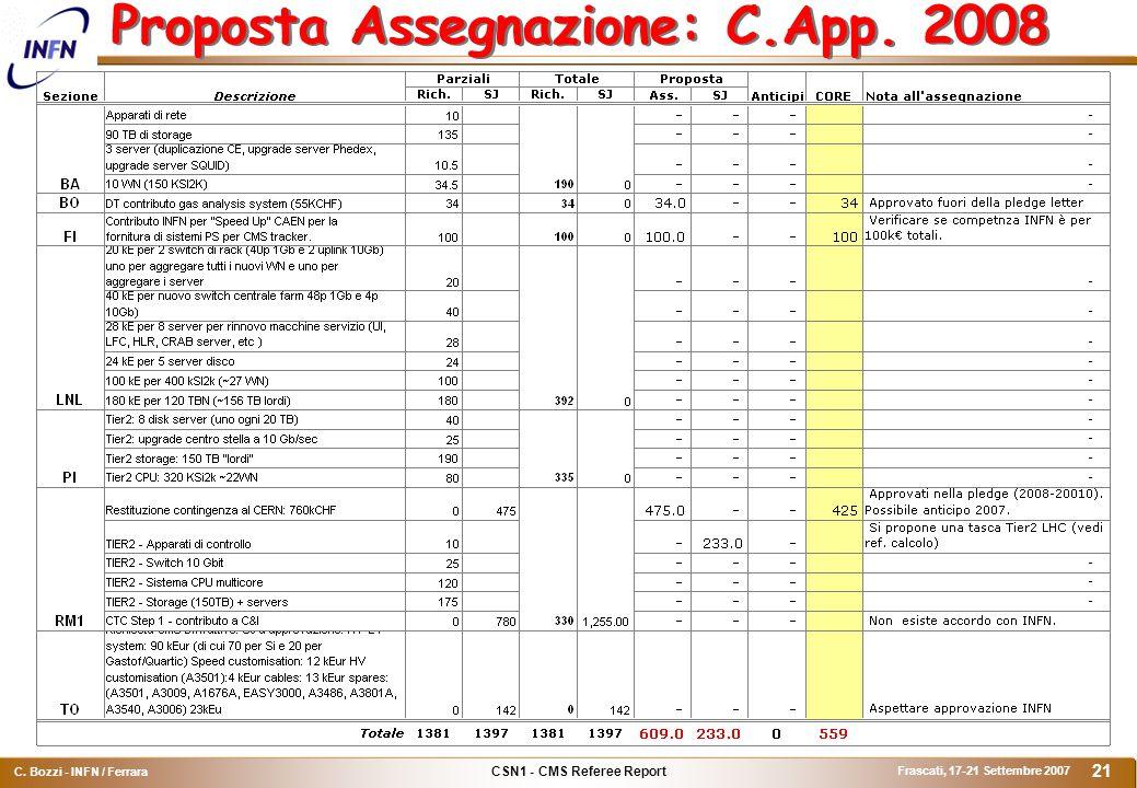 CSN1 - CMS Referee Report C. Bozzi - INFN / Ferrara Frascati, 17-21 Settembre 2007 21 Proposta Assegnazione: C.App. 2008