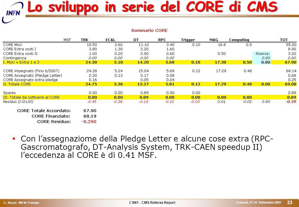 CSN1 - CMS Referee Report C. Bozzi - INFN / Ferrara Frascati, 17-21 Settembre 2007 23 Lo sviluppo in serie del CORE di CMS  Con l'assegnaziome della