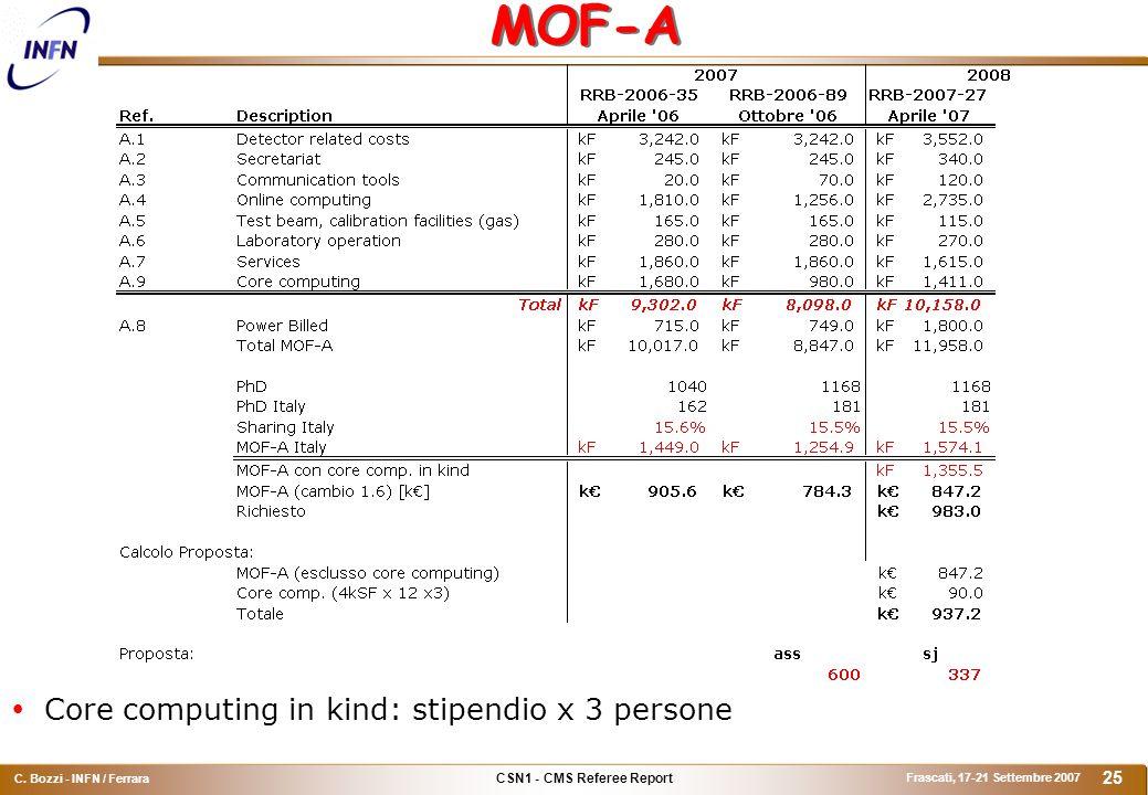 CSN1 - CMS Referee Report C. Bozzi - INFN / Ferrara Frascati, 17-21 Settembre 2007 25 MOF-A  Core computing in kind: stipendio x 3 persone