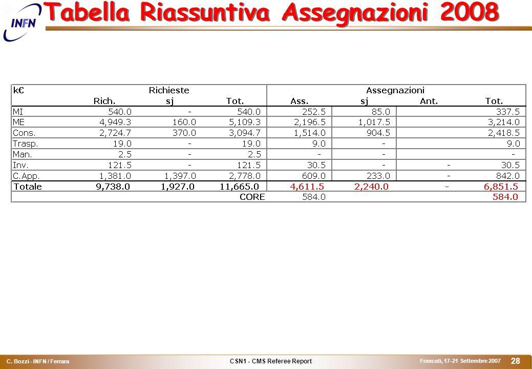 CSN1 - CMS Referee Report C. Bozzi - INFN / Ferrara Frascati, 17-21 Settembre 2007 28 Tabella Riassuntiva Assegnazioni 2008
