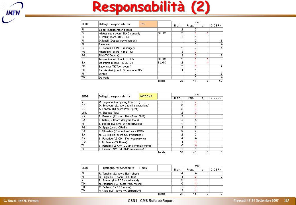 CSN1 - CMS Referee Report C. Bozzi - INFN / Ferrara Frascati, 17-21 Settembre 2007 37 Responsabilit à (2)