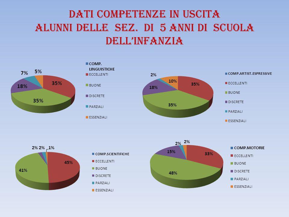 Studenti ammessi alla classe successiva Anno scolastico 2014/15 - Primaria N ALUNNI PROMOSSI CLASSI ICLASSI IICLASSI IIICLASSI IVCLASSI V TOTALE = 329 promossi 99,70% 1 al.