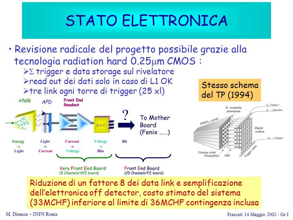 Frascati 14 Maggio 2002 - Gr I M. Diemoz – INFN Roma PRODUZIONE SUPERMODULI 20042005 2003
