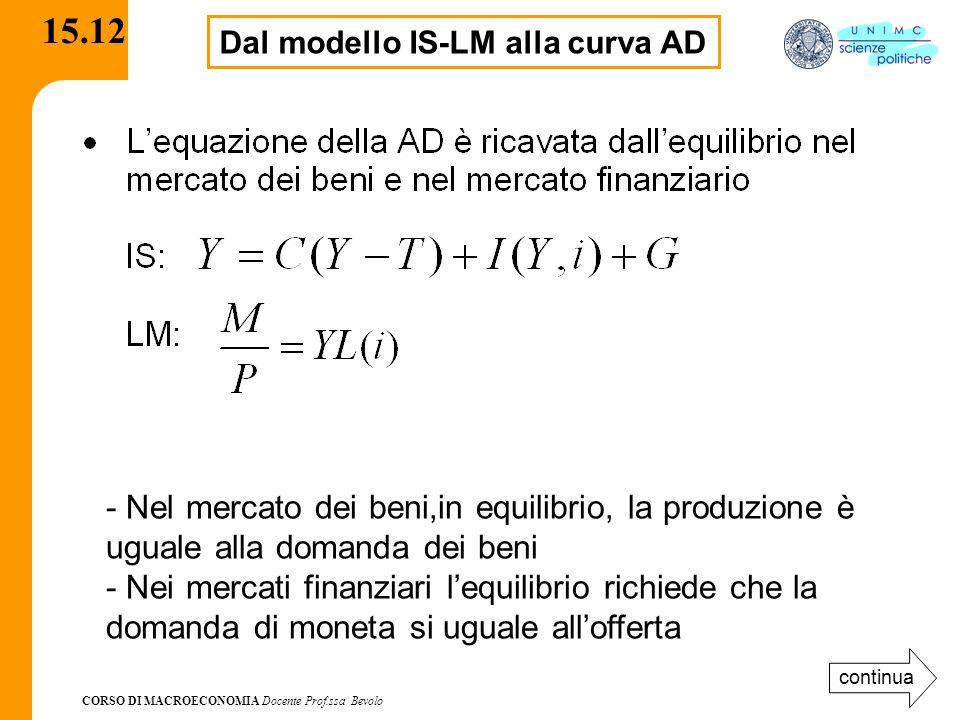 CORSO DI MACROECONOMIA Docente Prof.ssa Bevolo 15.12 Dal modello IS-LM alla curva AD - Nel mercato dei beni,in equilibrio, la produzione è uguale alla