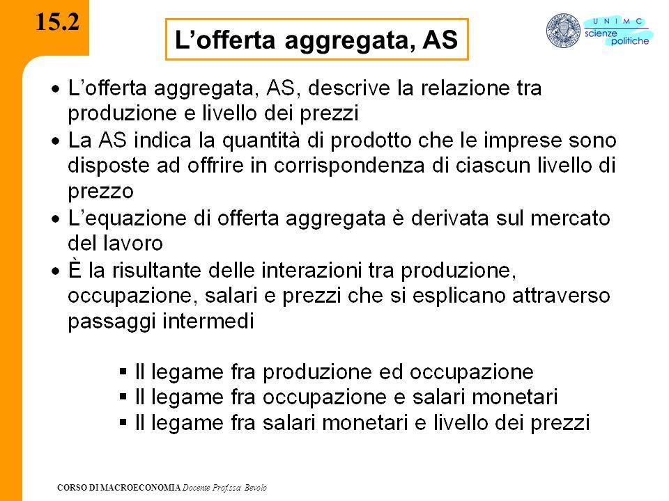 CORSO DI MACROECONOMIA Docente Prof.ssa Bevolo 15.2 L'offerta aggregata, AS