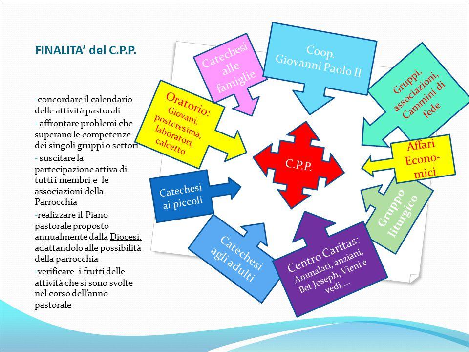 FINALITA' del C.P.P. - concordare il calendario delle attività pastorali - affrontare problemi che superano le competenze dei singoli gruppi o settori