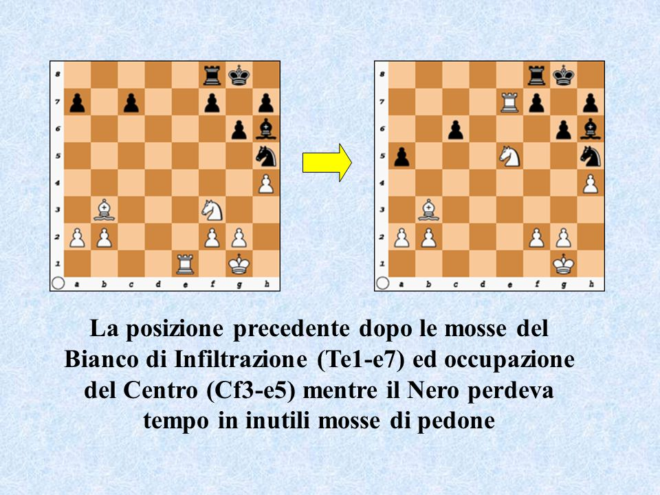 La posizione precedente dopo le mosse del Bianco di Infiltrazione (Te1-e7) ed occupazione del Centro (Cf3-e5) mentre il Nero perdeva tempo in inutili mosse di pedone