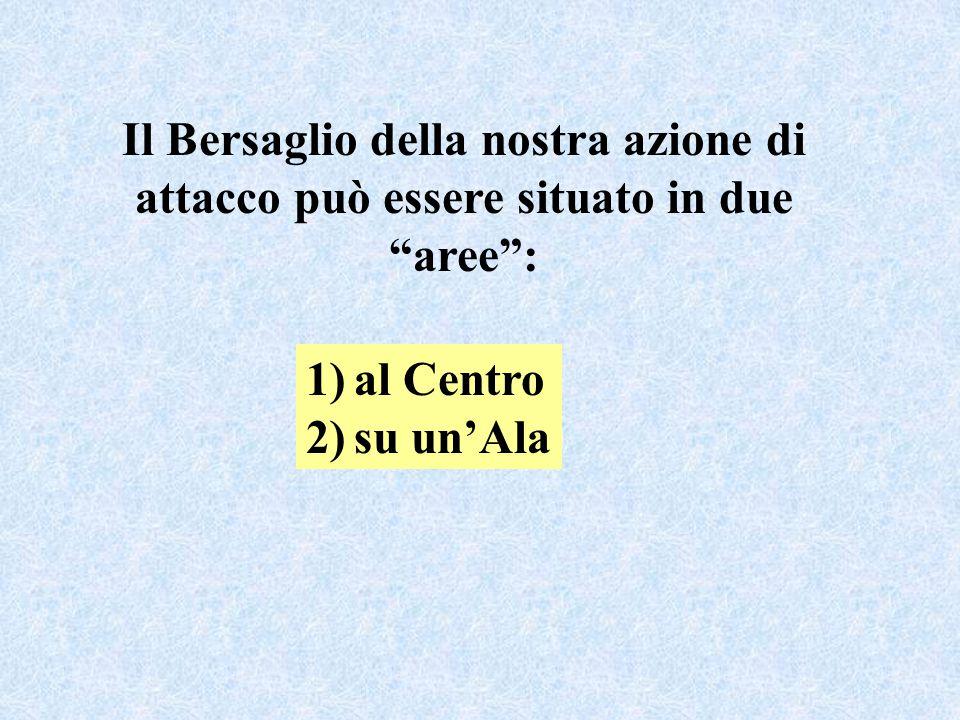 Il Bersaglio della nostra azione di attacco può essere situato in due aree : 1)al Centro 2)su un'Ala