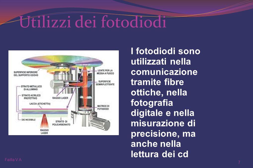 Utilizzi dei fotodiodi Failla V A 7 I fotodiodi sono utilizzati nella comunicazione tramite fibre ottiche, nella fotografia digitale e nella misurazione di precisione, ma anche nella lettura dei cd