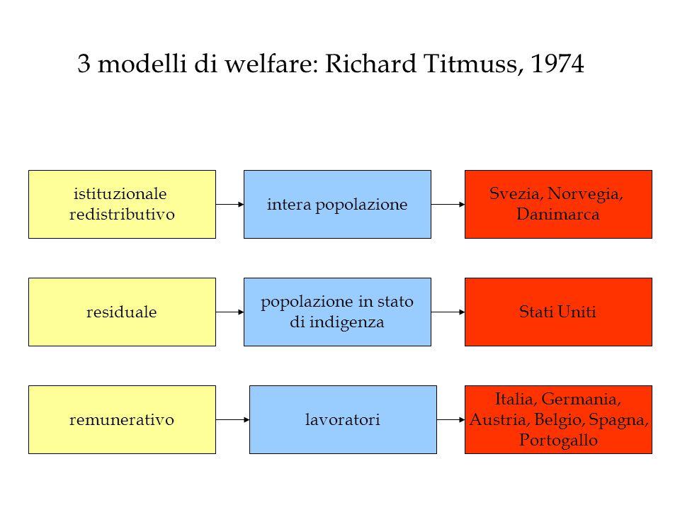 istituzionale redistributivo residuale remunerativo intera popolazione popolazione in stato di indigenza lavoratori Stati Uniti Italia, Germania, Aust