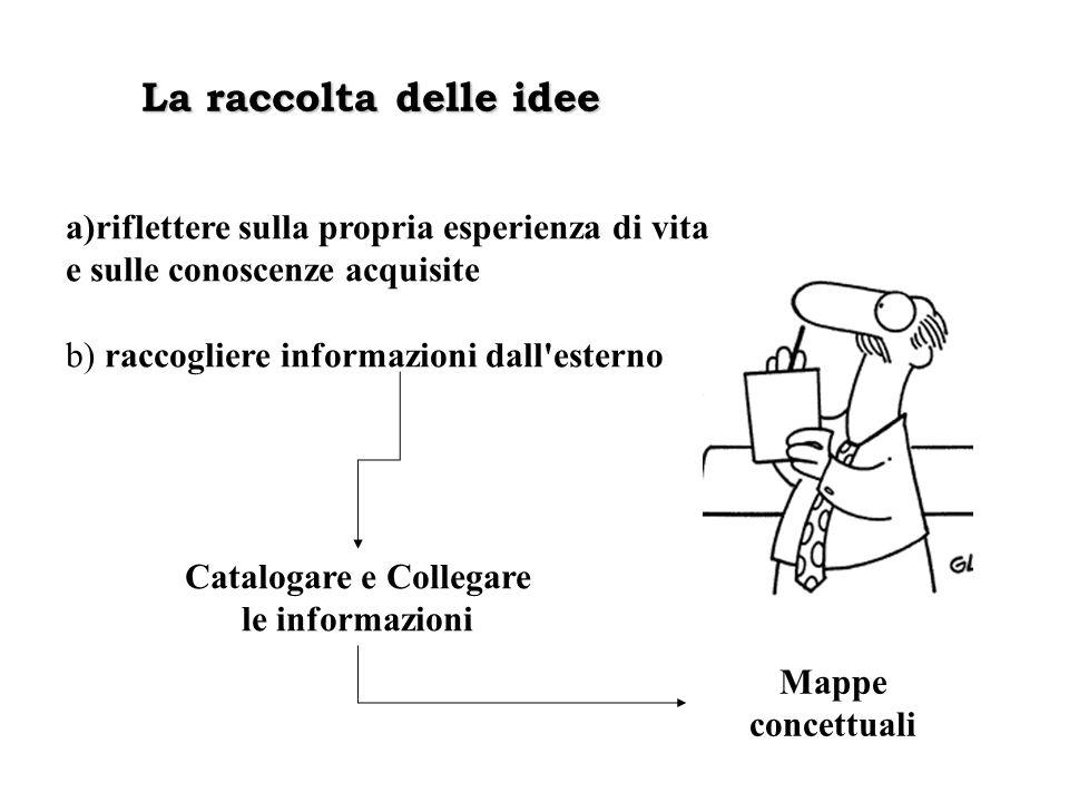 La raccolta delle idee a)riflettere sulla propria esperienza di vita e sulle conoscenze acquisite b) raccogliere informazioni dall esterno Catalogare e Collegare le informazioni Mappe concettuali