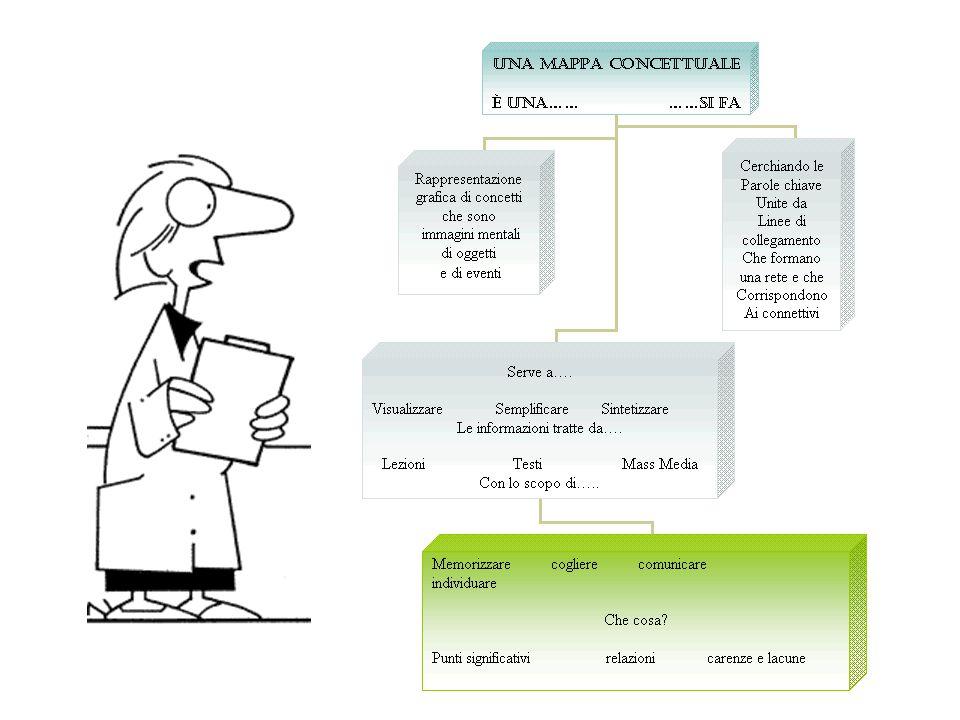Per costruire una MAPPA concettuale è consigliabile seguire queste fasi di lavoro: 1.selezionare le conoscenze ed esperienze 2.riconoscere i concetti-chiave 3.attivare le conoscenze legate ai concetti 4.ricercare le eventuali relazioni tra i concetti identificati 5.costruire una rappresentazione grafica (LA MAPPA), che riporti i concetti identificati 6.collegare con linee di connessione i concetti identificati