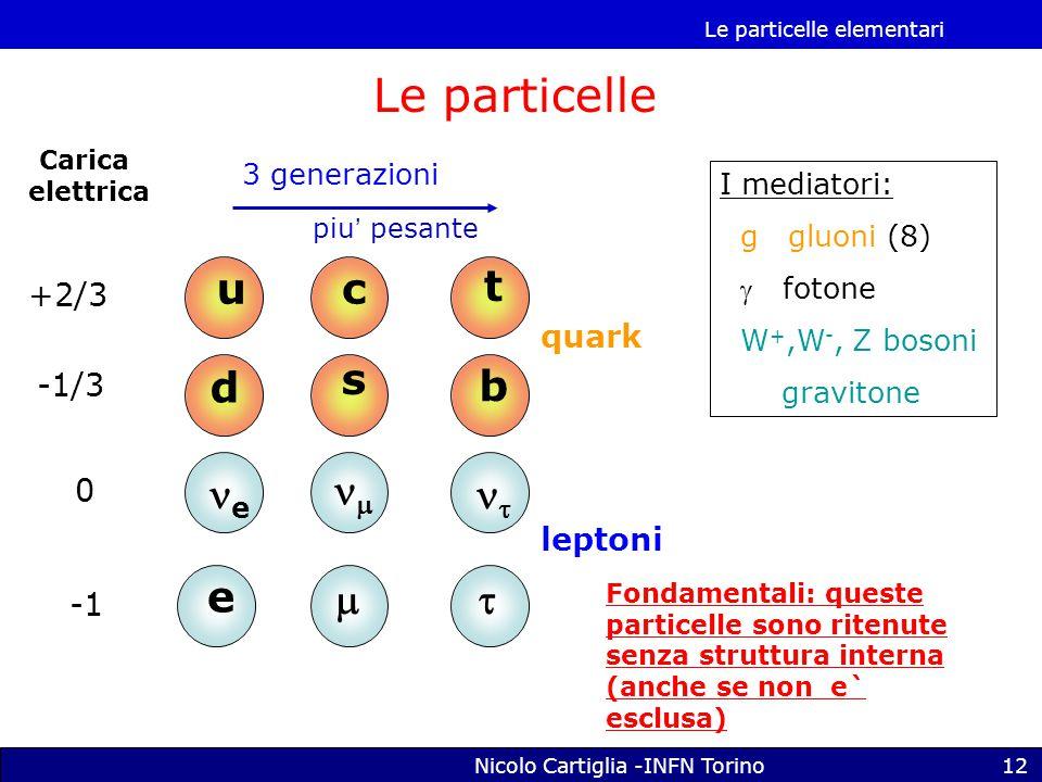 Le particelle elementari Nicolo Cartiglia -INFN Torino12 u d c s t b e  e   Carica elettrica +2/3 -1/3 0 quark leptoni piu' pesante I mediatori: g gluoni (8)  fotone W +,W -, Z bosoni gravitone Le particelle Fondamentali: queste particelle sono ritenute senza struttura interna (anche se non e` esclusa) 3 generazioni