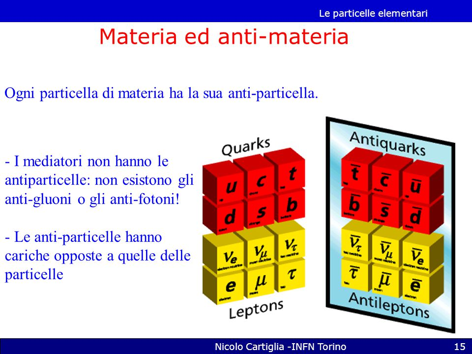 Le particelle elementari Nicolo Cartiglia -INFN Torino15 Materia ed anti-materia Ogni particella di materia ha la sua anti-particella.