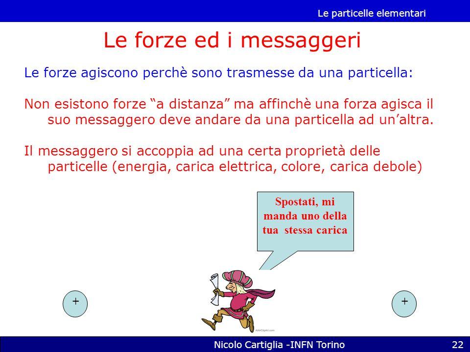 Le particelle elementari Nicolo Cartiglia -INFN Torino22 Le forze ed i messaggeri Le forze agiscono perchè sono trasmesse da una particella: Non esistono forze a distanza ma affinchè una forza agisca il suo messaggero deve andare da una particella ad un'altra.