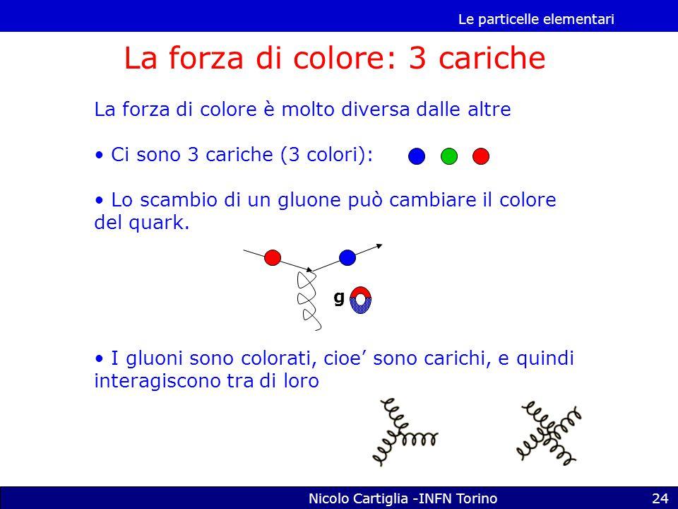 Le particelle elementari Nicolo Cartiglia -INFN Torino24 La forza di colore: 3 cariche La forza di colore è molto diversa dalle altre Ci sono 3 cariche (3 colori): Lo scambio di un gluone può cambiare il colore del quark.
