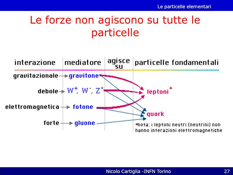 Le particelle elementari Nicolo Cartiglia -INFN Torino27 Le forze non agiscono su tutte le particelle