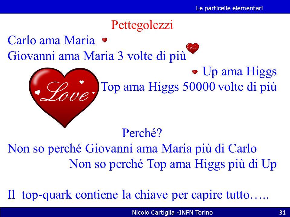 Le particelle elementari Nicolo Cartiglia -INFN Torino31 Pettegolezzi Carlo ama Maria Giovanni ama Maria 3 volte di più Up ama Higgs Top ama Higgs 50000 volte di più Perché.