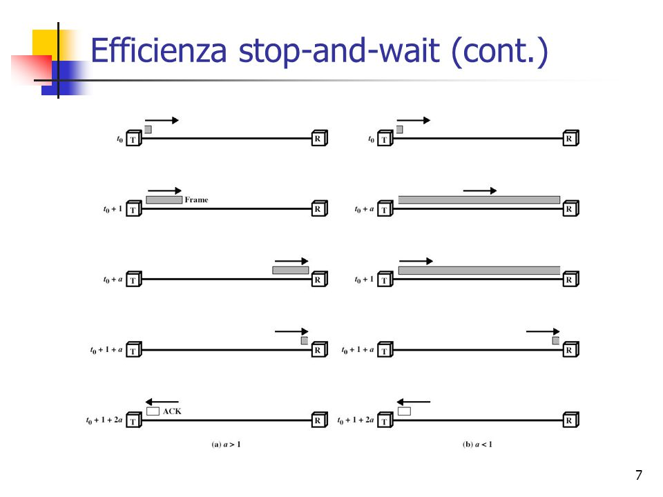 7 Efficienza stop-and-wait (cont.)