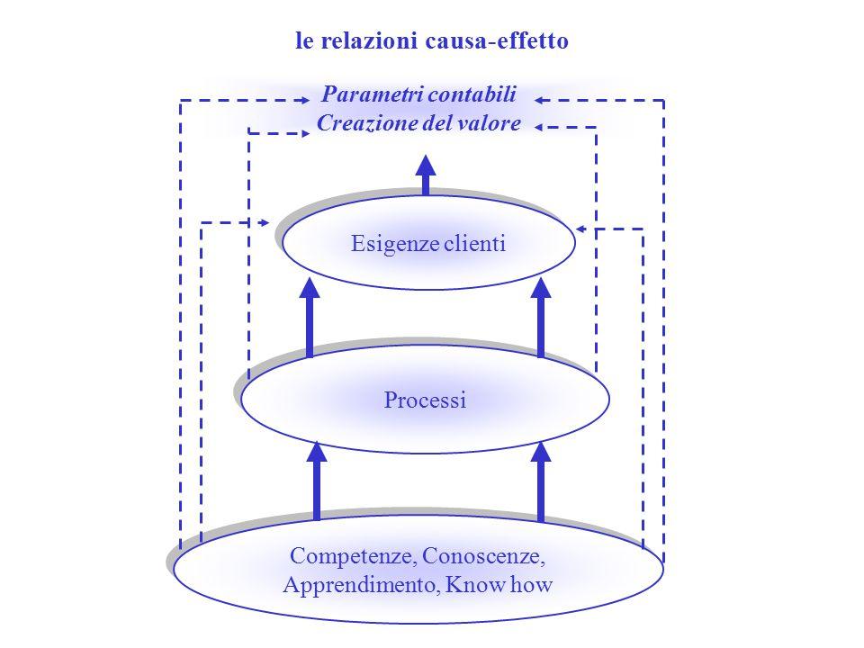 le relazioni causa-effetto Competenze, Conoscenze, Apprendimento, Know how Competenze, Conoscenze, Apprendimento, Know how Processi Esigenze clienti Parametri contabili Creazione del valore