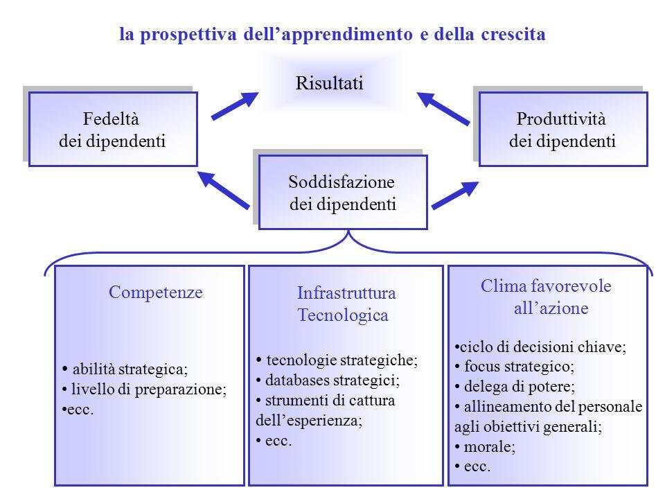 la prospettiva dell'apprendimento e della crescita abilità strategica; livello di preparazione; ecc.
