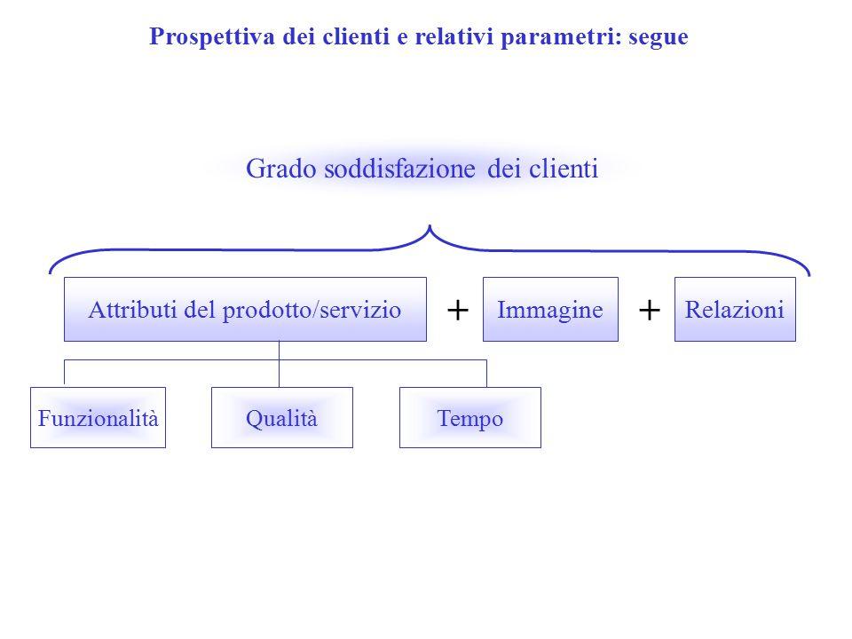 Prospettiva dei clienti e relativi parametri: segue Attributi del prodotto/servizio + Immagine + Relazioni Grado soddisfazione dei clienti FunzionalitàQualitàTempo