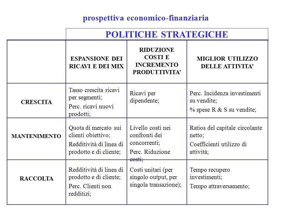 prospettiva economico-finanziaria POLITICHE STRATEGICHE Tempo recupero investimenti; Tempo attraversamento; Costi unitari (per singolo output, per singola transazione); Redditività di linea di prodotto e di cliente; Perc.