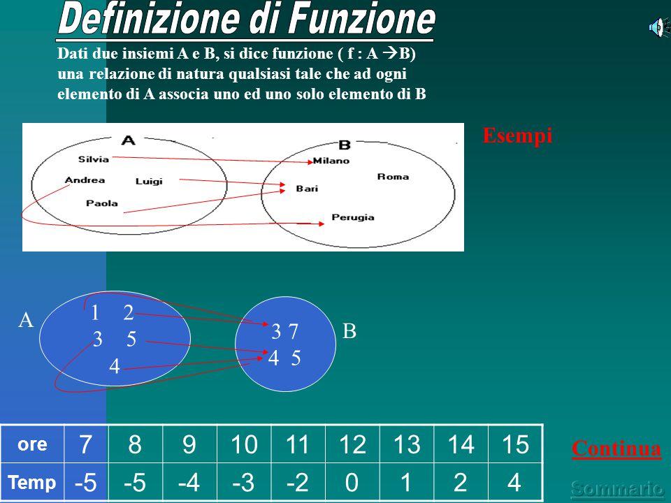 Limitati,Illimitati Aperti,Chiusi a seconda che un estremo o tutti e due siano + o - infinito a seconda che comprendano o no gli estremi Premesse Intervalli di numeri o punti Intorno di un punto o numero reale Si chiama intorno di un punto x' (o di un numero reale x') ogni intervallo che contenga x'.intorno di un punto x' Gli intervalli possono essere :