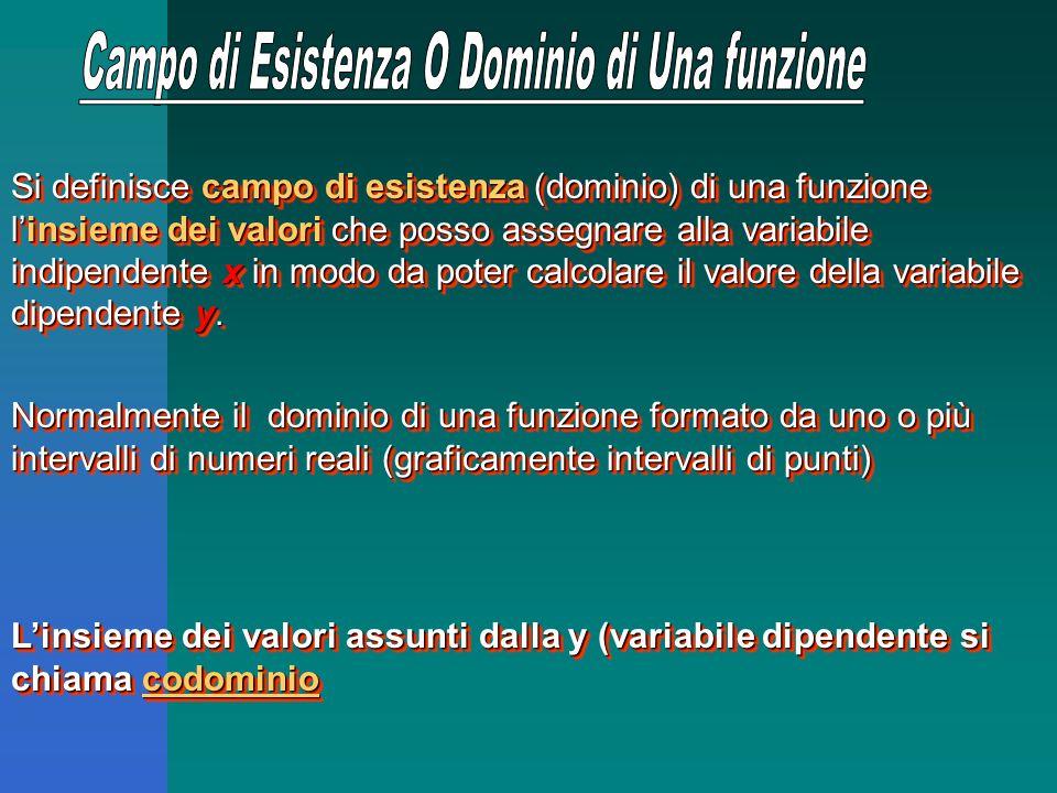Si definisce campo di esistenza (dominio) di una funzione l'insieme dei valori che posso assegnare alla variabile indipendente x in modo da poter calcolare il valore della variabile dipendente y.