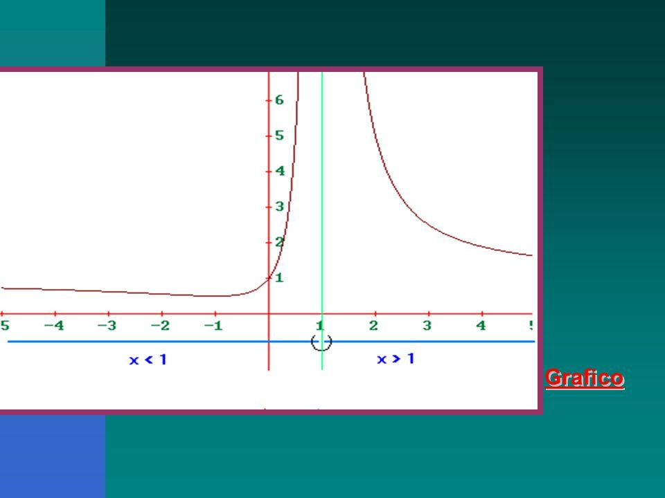 Grafico Altro Es. frazioni Altri esempi