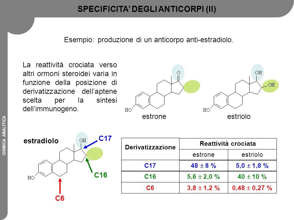 CHIMICA ANALITICA Esempio:produzione di un anticorpo anti-estradiolo. estradiolo C6 C16 C17 SPECIFICITA' DEGLI ANTICORPI (II) estrioloestrone 3,8  1,