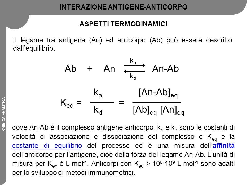 CHIMICA ANALITICA Il legame tra antigene (An) ed anticorpo (Ab) può essere descritto dall'equilibrio: dove An-Ab è il complesso antigene-anticorpo, k