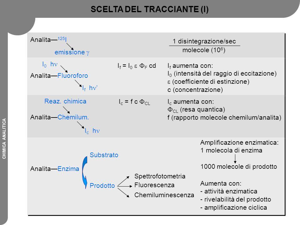 CHIMICA ANALITICA SCELTA DEL TRACCIANTE (I) Amplificazione enzimatica: 1 molecola di enzima 1000 molecole di prodotto Aumenta con: - attività enzimati