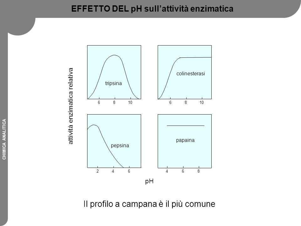 CHIMICA ANALITICA EFFETTO DEL pH sull'attività enzimatica Il profilo a campana è il più comune 6810 tripsina 6810 colinesterasi 468 papaina 246 pepsin