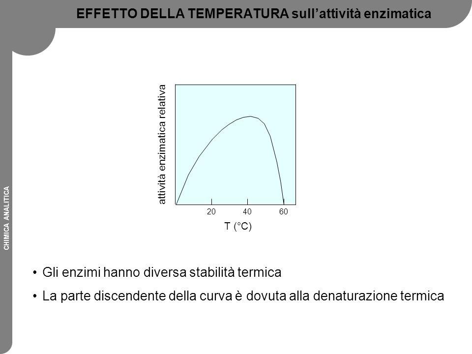 CHIMICA ANALITICA EFFETTO DELLA TEMPERATURA sull'attività enzimatica Gli enzimi hanno diversa stabilità termica La parte discendente della curva è dov