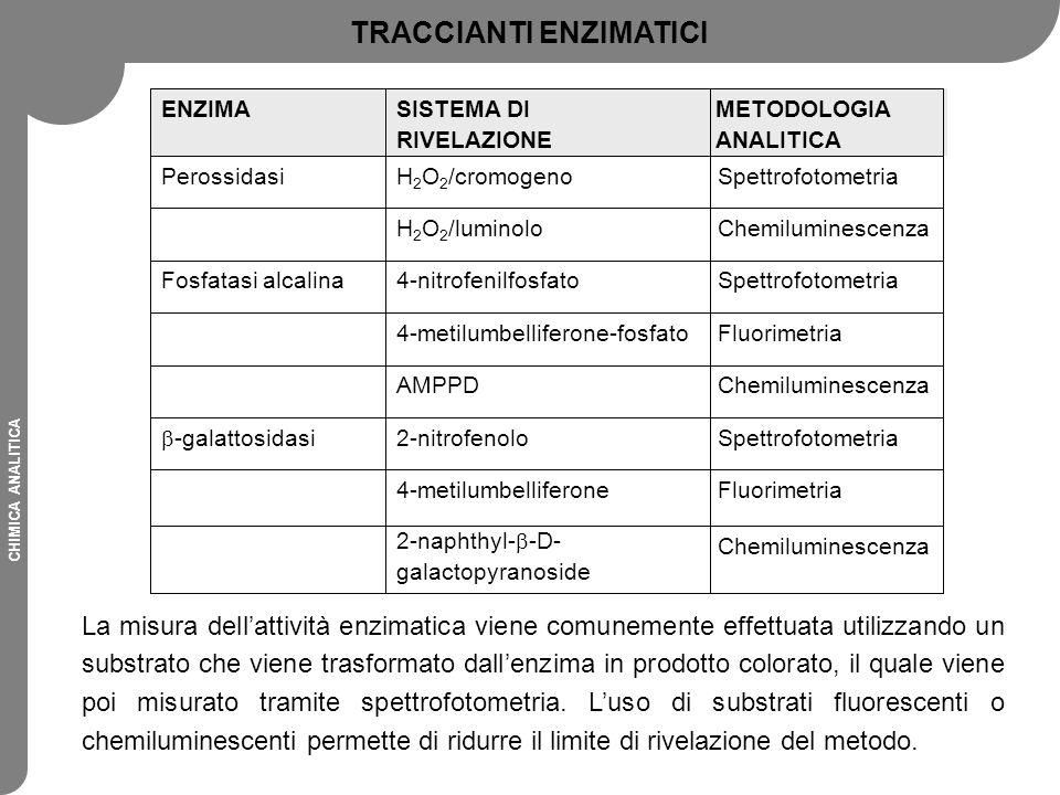 CHIMICA ANALITICA La misura dell'attività enzimatica viene comunemente effettuata utilizzando un substrato che viene trasformato dall'enzima in prodot