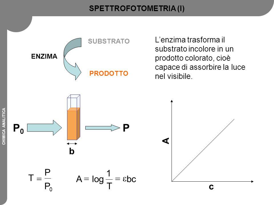 CHIMICA ANALITICA ENZIMA SUBSTRATO PRODOTTO L'enzima trasforma il substrato incolore in un prodotto colorato, cioè capace di assorbire la luce nel vis