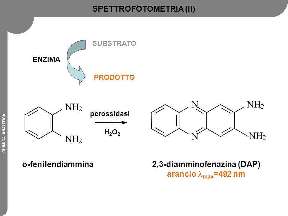 CHIMICA ANALITICA ENZIMA SUBSTRATO PRODOTTO          o-fenilendiammina2,3-diamminofenazina (DAP) arancio max =492 nm perossidasi H2O2H2O