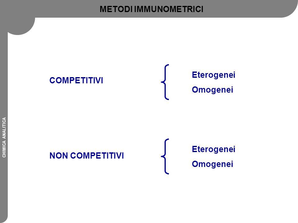 CHIMICA ANALITICA COMPETITIVI NON COMPETITIVI Eterogenei Omogenei Eterogenei Omogenei METODI IMMUNOMETRICI