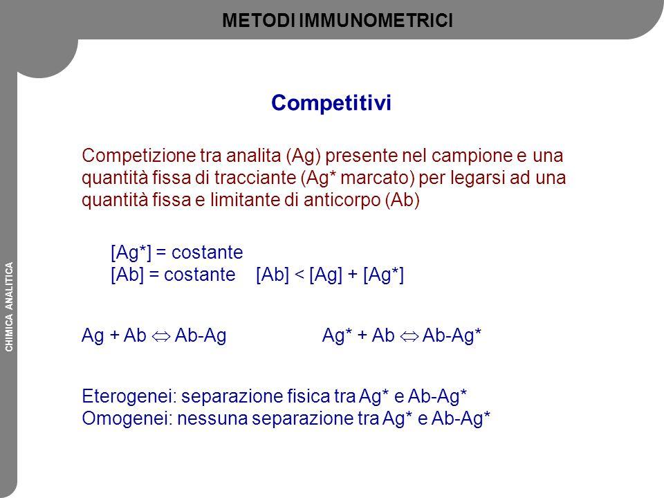 CHIMICA ANALITICA Competizione tra analita (Ag) presente nel campione e una quantità fissa di tracciante (Ag* marcato) per legarsi ad una quantità fis