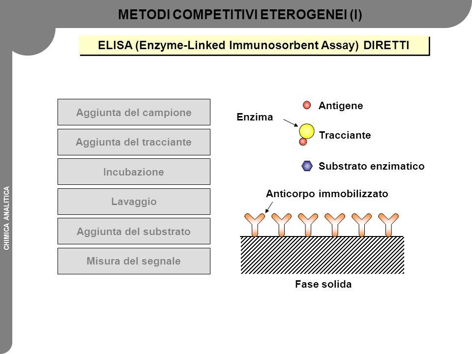 CHIMICA ANALITICA Aggiunta del campione Aggiunta del tracciante Incubazione Lavaggio Aggiunta del substrato Misura del segnale Fase solida Anticorpo i