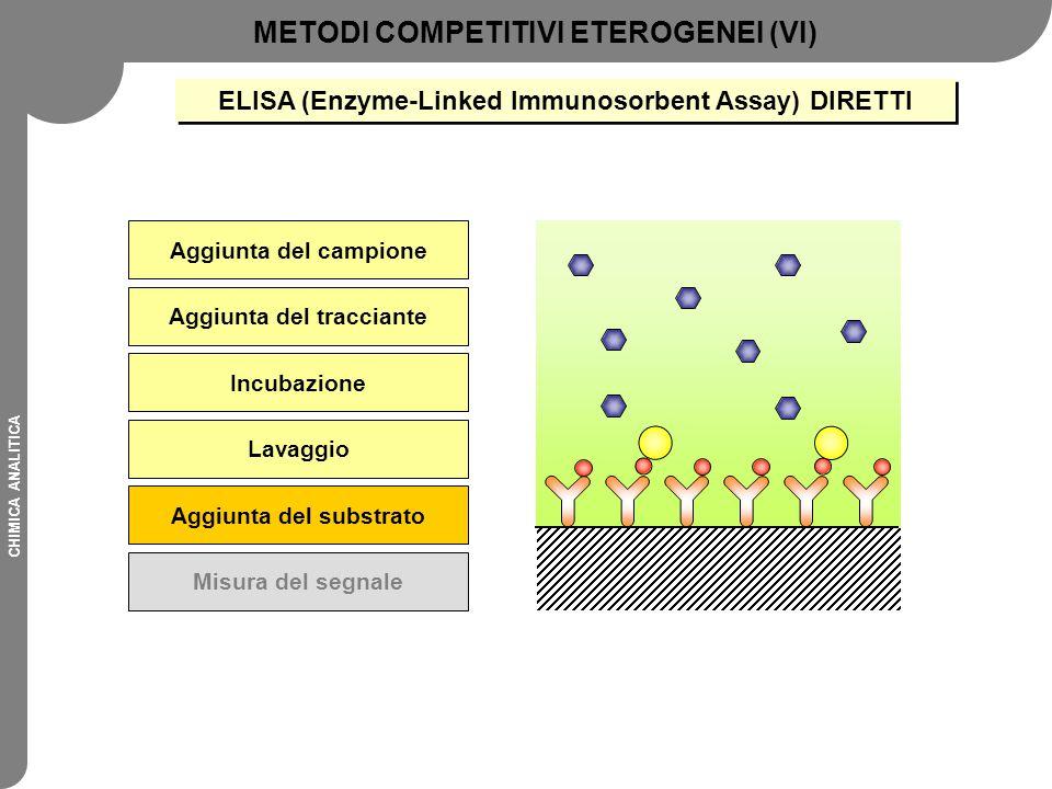 CHIMICA ANALITICA Aggiunta del campione Aggiunta del tracciante Incubazione Lavaggio Aggiunta del substrato Misura del segnale METODI COMPETITIVI ETER