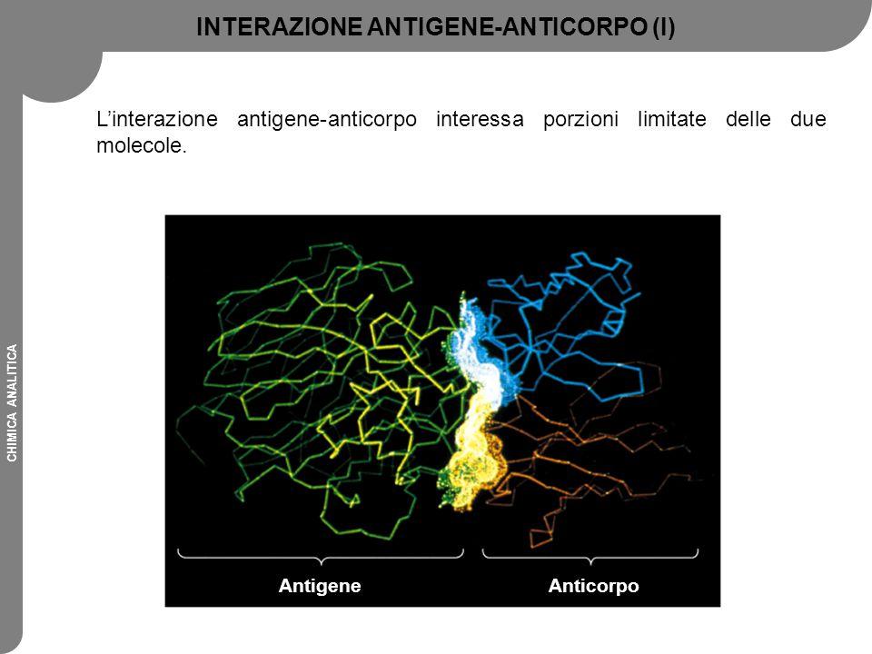 CHIMICA ANALITICA SCELTA DEL TRACCIANTE (I) Amplificazione enzimatica: 1 molecola di enzima 1000 molecole di prodotto Aumenta con: - attività enzimatica - rivelabilità del prodotto - amplificazione ciclica Chemiluminescenza Analita—Enzima Substrato Prodotto Spettrofotometria Fluorescenza Analita— 125 I emissione  1 disintegrazione/sec molecole (10 6 ) Analita—Chemilum.