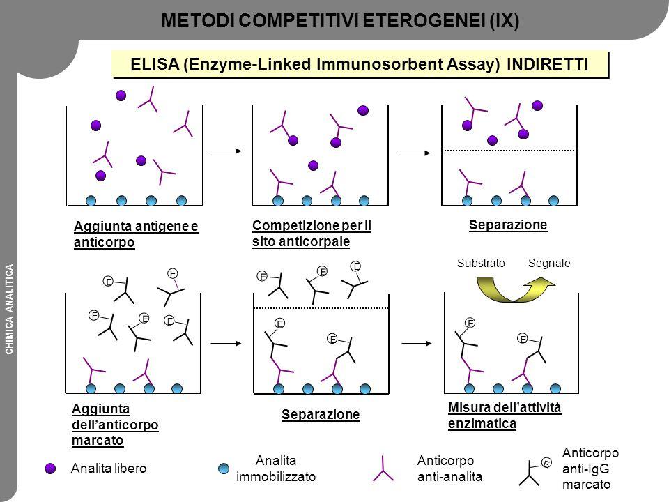 CHIMICA ANALITICA Analita libero Analita immobilizzato Anticorpo anti-analita E Anticorpo anti-IgG marcato METODI COMPETITIVI ETEROGENEI (IX) ELISA (E