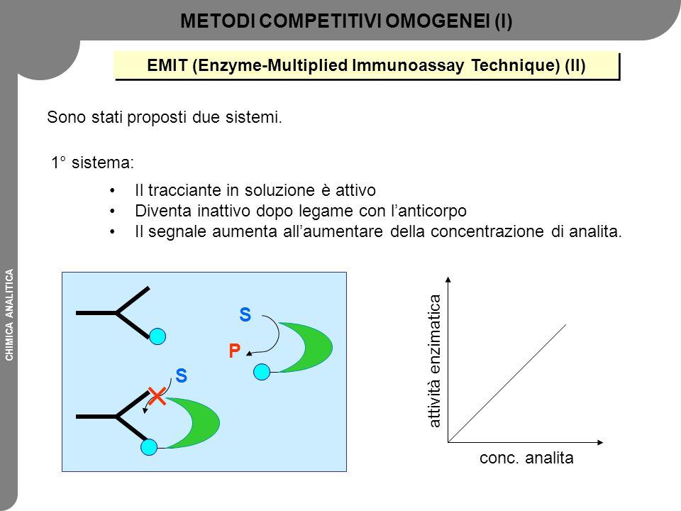 CHIMICA ANALITICA S S P Il tracciante in soluzione è attivo Diventa inattivo dopo legame con l'anticorpo Il segnale aumenta all'aumentare della concen