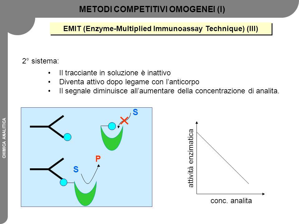 CHIMICA ANALITICA S S P conc. analita attività enzimatica METODI COMPETITIVI OMOGENEI (I) EMIT (Enzyme-Multiplied Immunoassay Technique) (III) Il trac